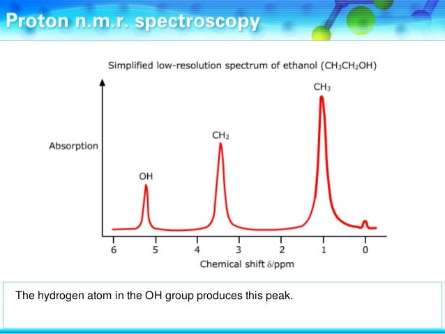 Proton nmr spectroscopy present