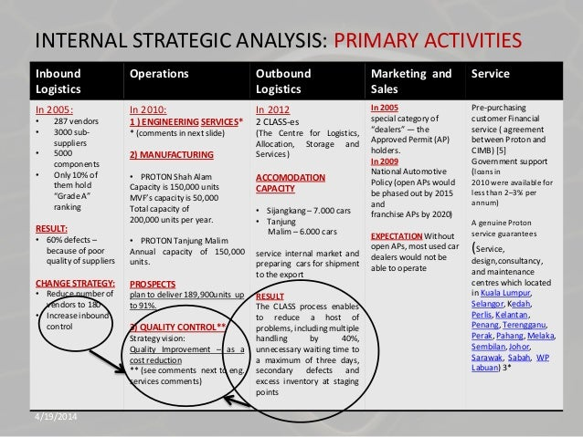 marketing plan of perodua Perodua introductry marketing assignment - download as word doc (doc / docx )  the firm's marketing plan should aim to attract and retain customers through.