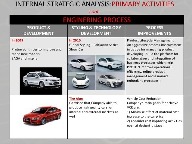 swot analysis of proton holding berhad Published on market research reports® inc ( ) home ammb holdings berhad (ambank) : company profile and swot analysis.