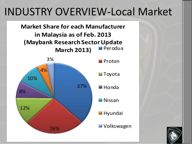 proton car maker malaysia case study Read case study: transitory jit at proton cars, malaysia, international journal of physical distribution & logistics management on deepdyve, the largest online rental service for scholarly.