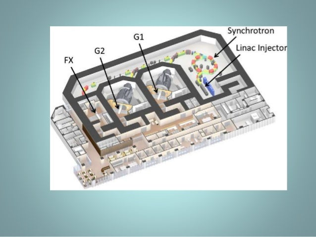 disadvantage of the gantry system over a fixed beam • increase in equipment cost, shielding material, and space required