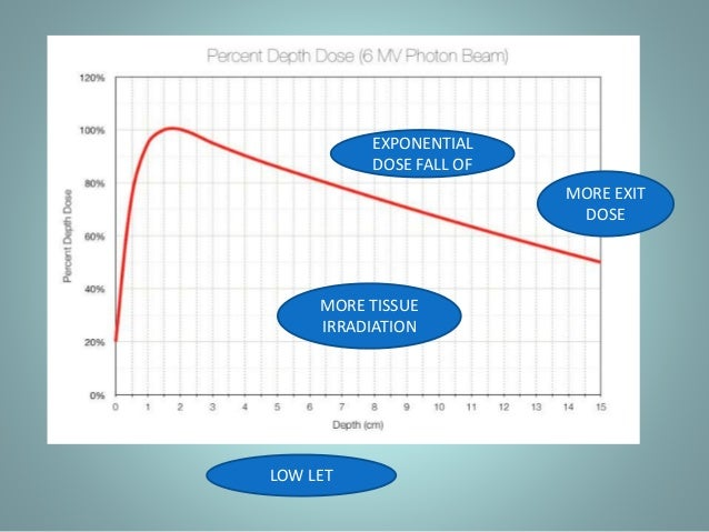 DOES PROTON THERAPY HAS SOLUTION ?