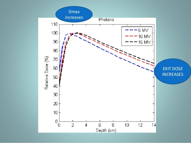 Dose rises slowly with depth Rapid dose fall off No tissue irradiated Tissue recieves low dose
