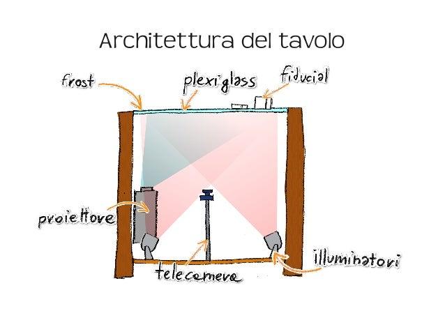 Architettura del tavolo