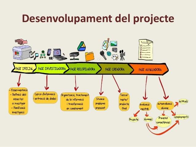 Aprenentatge per projectes PROTOTIP