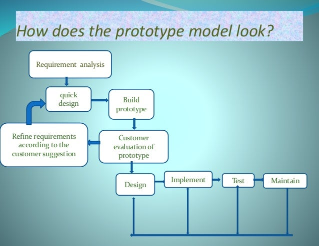 Steps of the prototype model  Requirements gathering and Analysis: A prototype model begins with requirements analysis, a...