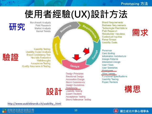 Prototype在專案中的循環 圖片來源,http://www.smashingmagazine.com/2010/06/16/design-better-faster-with-rapid-prototyping/             ...
