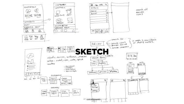 Essential Prototyping for Entrepreneurs