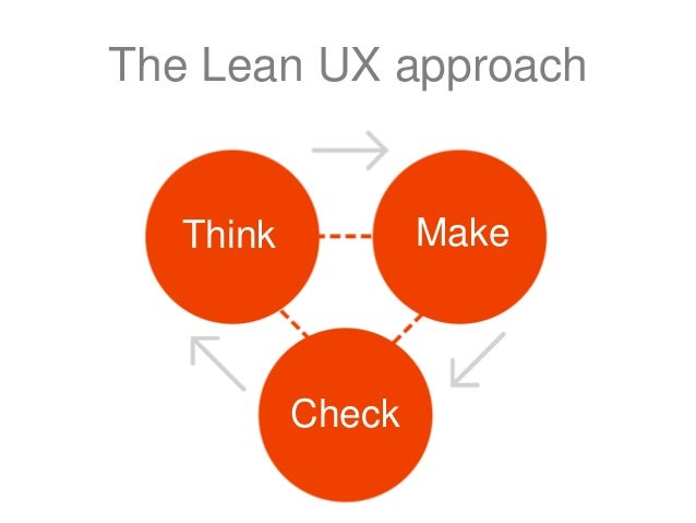 The Lean UX approach User Research  User flows  Contextual Enquiry  Rapid Sketching  Competitor analysis  Think  Make  Pap...