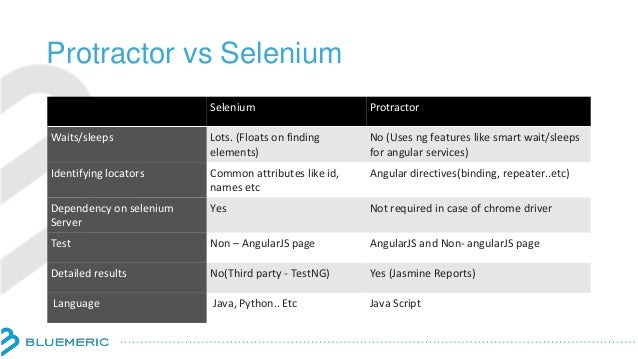 Protractor vs Selenium Selenium Protractor Waits/sleeps Lots. (Floats on finding elements) No (Uses ng features like smart...