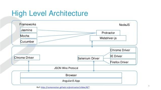 High Level Architecture 4 Jasmine Mocha Cucumber Protractor Webdriver-js Chrome Driver Selenium Driver AngularJS App Chrom...