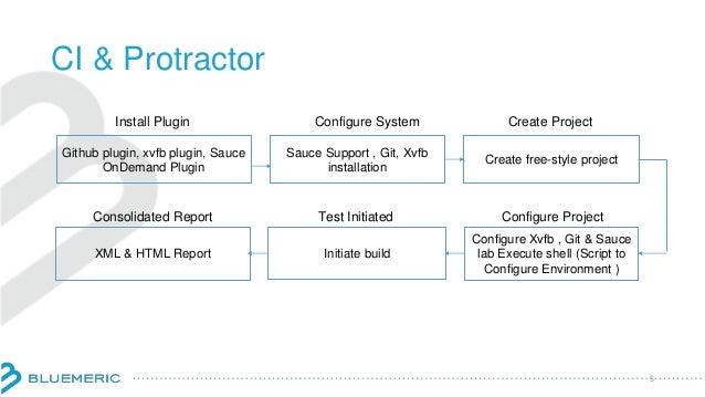 CI & Protractor 5 Github plugin, xvfb plugin, Sauce OnDemand Plugin Sauce Support , Git, Xvfb installation Create free-sty...
