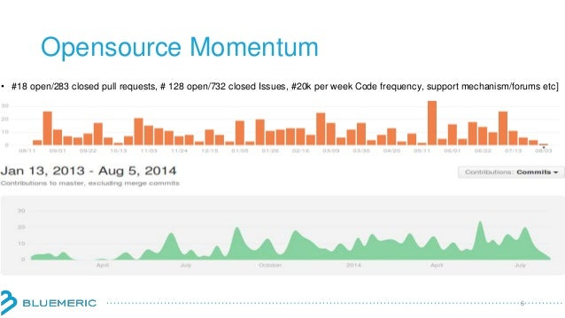 Opensource Momentum 6 • #18 open/283 closed pull requests, # 128 open/732 closed Issues, #20k per week Code frequency, sup...