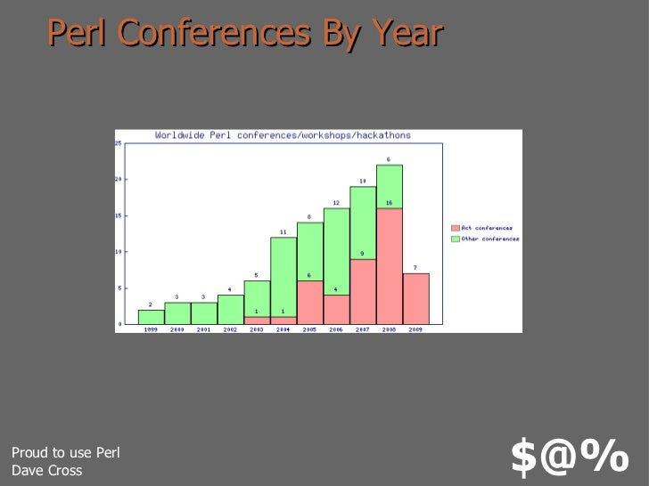 Perl Conferences By Year