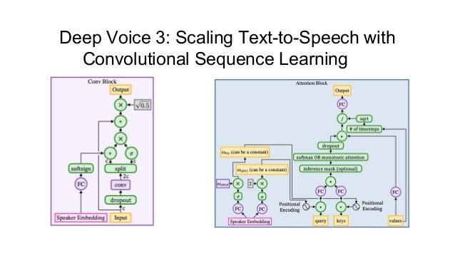 Lenar Gabdrakhmanov (Provectus): Speech synthesis