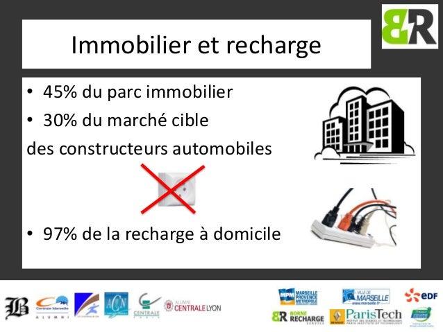 Immobilier et recharge • 45% du parc immobilier • 30% du marché cible des constructeurs automobiles  • 97% de la recharge ...