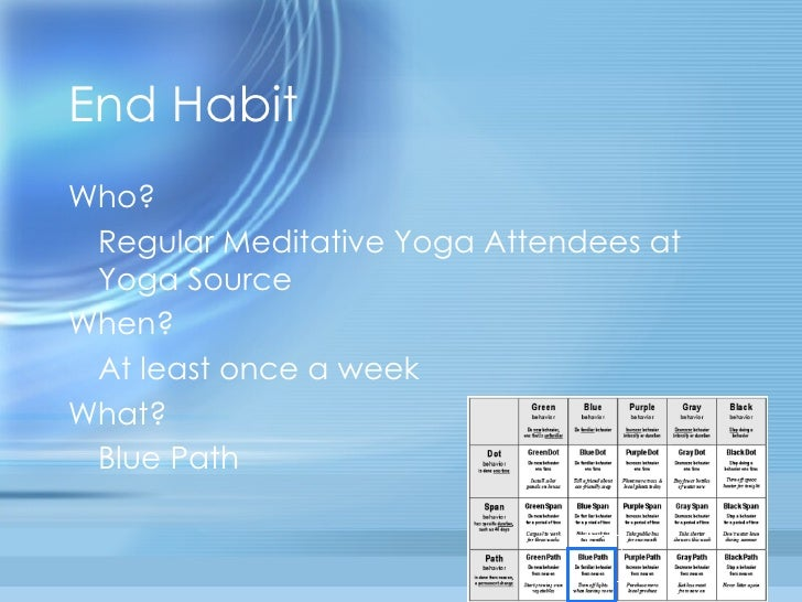 Proven Steps To a New Habit Slide 3