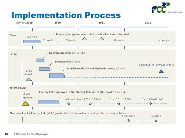 #AribaLIVEImplementation Process© 2013 Ariba, Inc. All rights reserved.162012920112010nov/dec 2009Electronic Negotiation (...