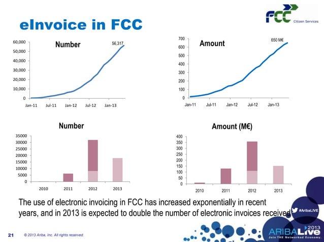 #AribaLIVEeInvoice in FCC© 2013 Ariba, Inc. All rights reserved.2156,317010,00020,00030,00040,00050,00060,000Jan-11 Jul-11...