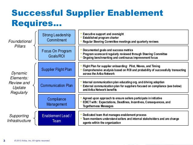 #AribaLIVESuccessful Supplier EnablementRequires…© 2013 Ariba, Inc. All rights reserved.3Strong LeadershipCommitment• Exec...