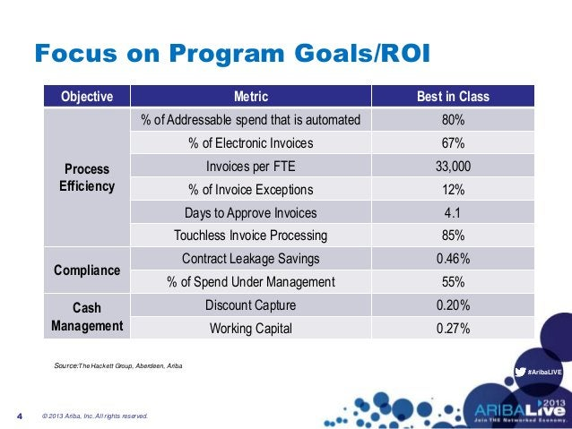 #AribaLIVEFocus on Program Goals/ROI© 2013 Ariba, Inc. All rights reserved.4Objective Metric Best in ClassProcessEfficienc...