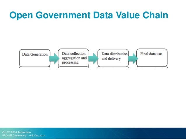 value chain model