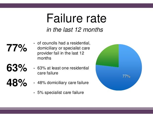 Failure rate • of councils had a residential, domiciliary or specialist care provider fail in the last 12 months • 63% at ...