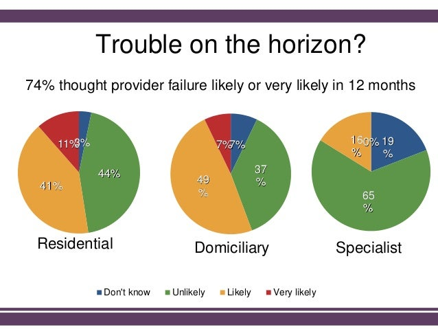 Trouble on the horizon? 74% thought provider failure likely or very likely in 12 months 3% 44% 41% 11% Don't know Unlikely...