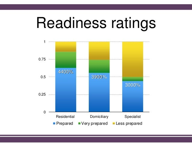 Readiness ratings 4400% 3900% 3000% 0 0.25 0.5 0.75 1 Residential Domiciliary Specialist Prepared Very prepared Less prepa...