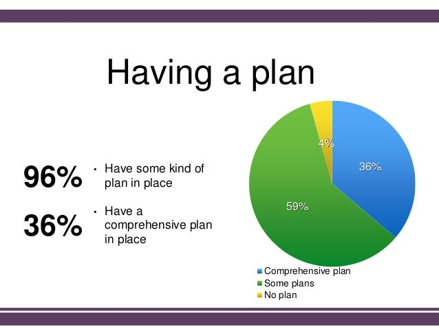 Having a plan • Have some kind of plan in place • Have a comprehensive plan in place 36% 59% 4% Comprehensive plan Some pl...