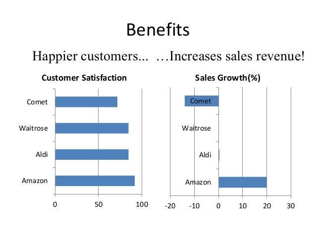 Benefits  Happier customers... …Increases sales revenue!  Customer Satisfaction  0 50 100  Comet  Waitrose  Aldi  Amazon  ...