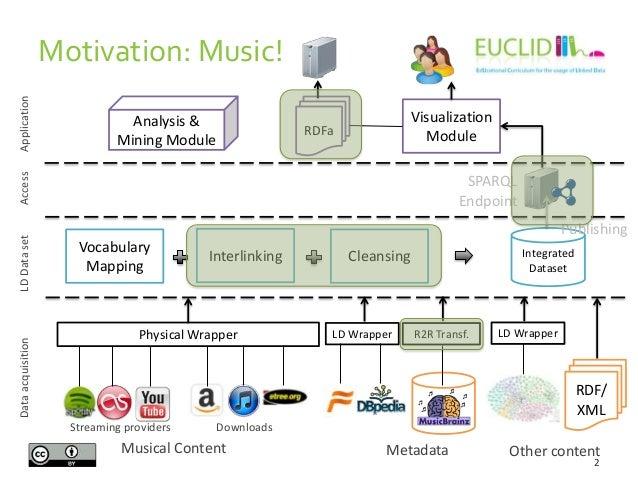 Providing Linked Data Slide 2