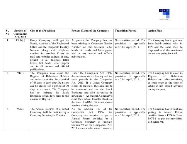 Action Points for Listed Companies under Companies Act, 2013