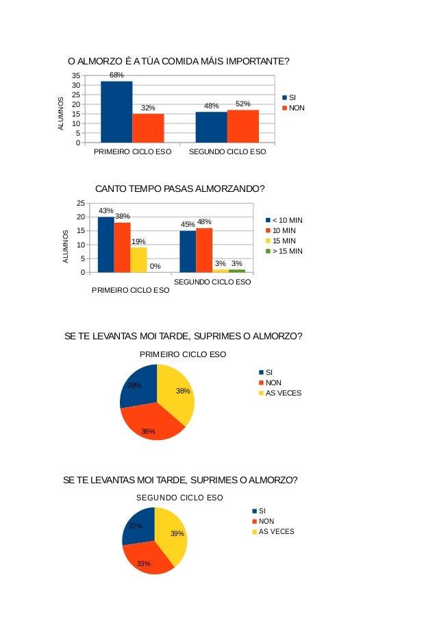 PRIMEIRO CICLO ESO SEGUNDO CICLO ESO 0 5 10 15 20 25 30 35 68% 48%32% 52% O ALMORZO É ATÚA COMIDA MÁIS IMPORTANTE? SI NON ...