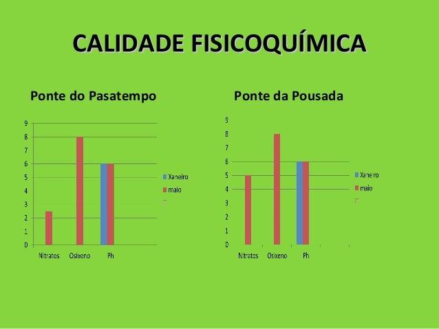 CALIDADE FISICOQUÍMICACALIDADE FISICOQUÍMICA Ponte do Pasatempo Ponte da Pousada