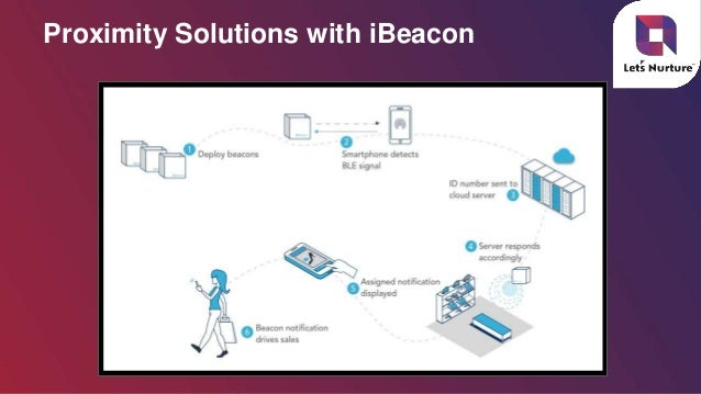 Proximity Marketing Solutions enhancing Businesses leveraging iBeacon…