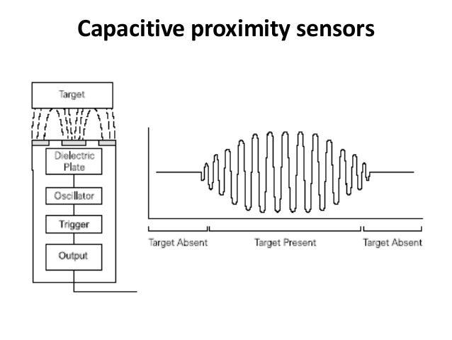 Capacitive Proximity Sensor Block Diagram - DIY Enthusiasts Wiring ...