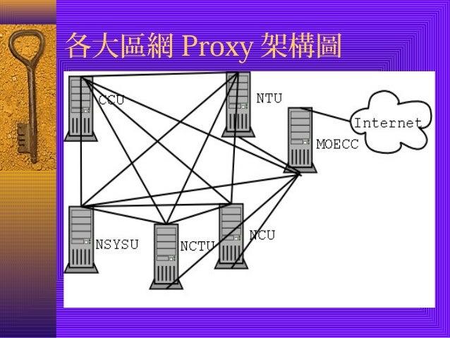 各大區網Proxy架構圖