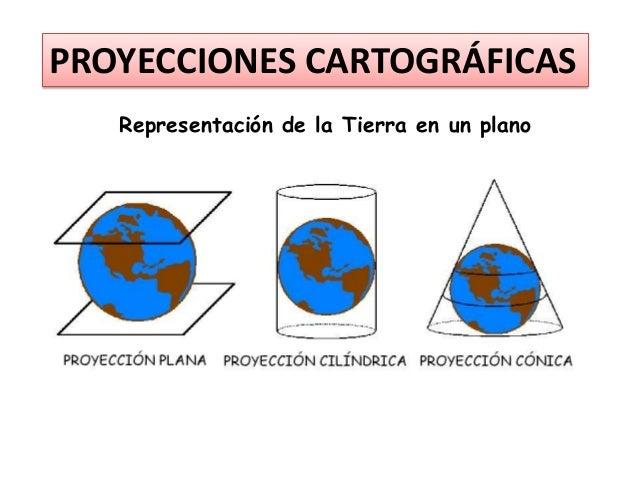 PROYECCIONES CARTOGRÁFICAS Representación de la Tierra en un plano