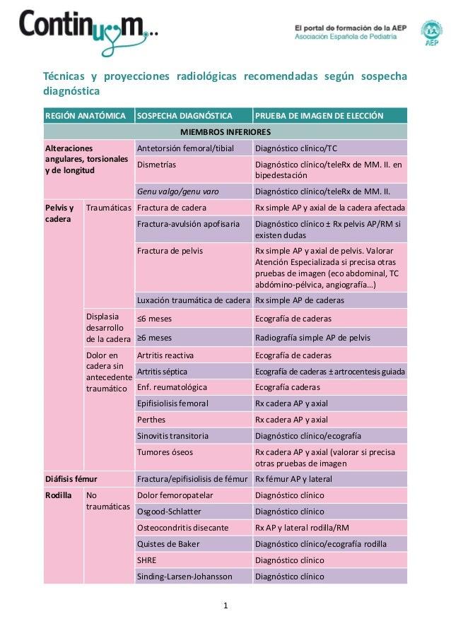 1 Técnicas y proyecciones radiológicas recomendadas según sospecha diagnóstica REGIÓN ANATÓMICA SOSPECHA DIAGNÓSTICA PRUEB...