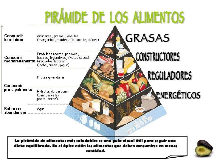 Proyect Piramide De Los Alimentos