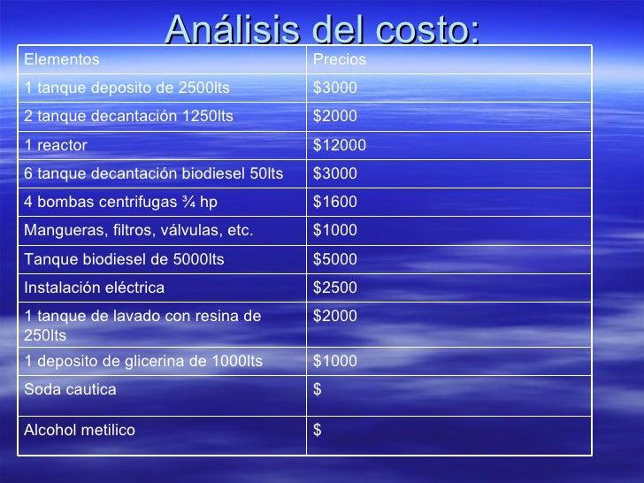 Análisis del costo: $ Soda cautica $ Alcohol metilico $1000 1 deposito de glicerina de 1000lts $2000 1 tanque de lavado co...