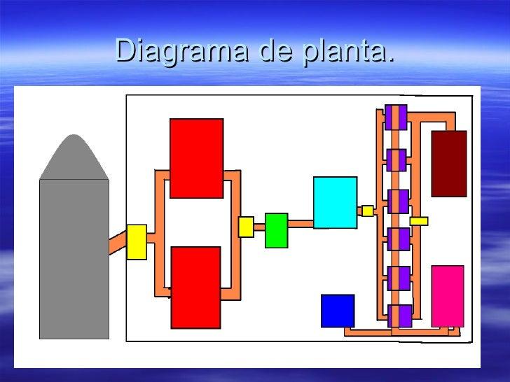 Diagrama de planta.