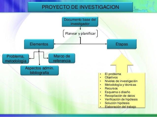 PROYECTO DE INVESTIGACION Problema, metodologia Documento base del investigador Planear y planificar Marco de referencia E...