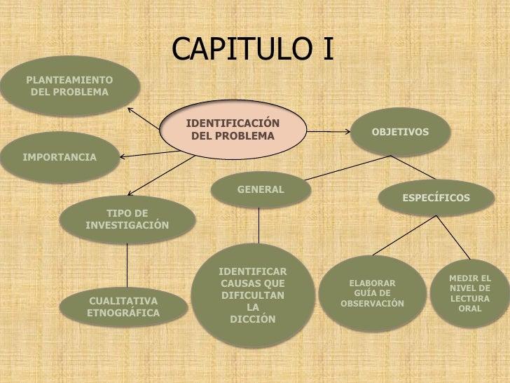 CAPITULO I PLANTEAMIENTO  DEL PROBLEMA                            IDENTIFICACIÓN                                          ...