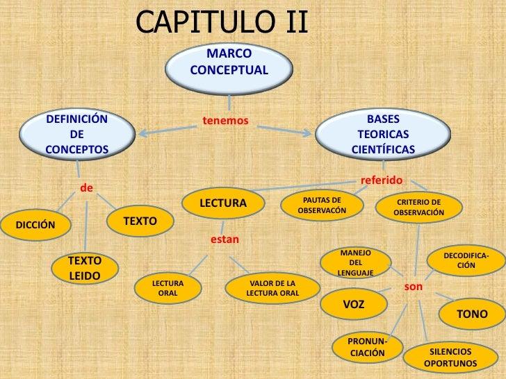 CAPITULO II                                   MARCO                                 CONCEPTUAL        DEFINICIÓN          ...