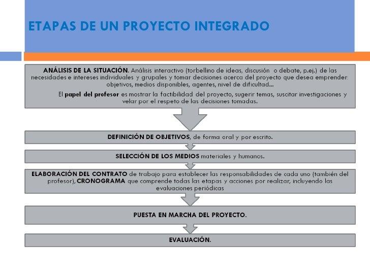 Proyecto Integrado Una Propuesta Transversal