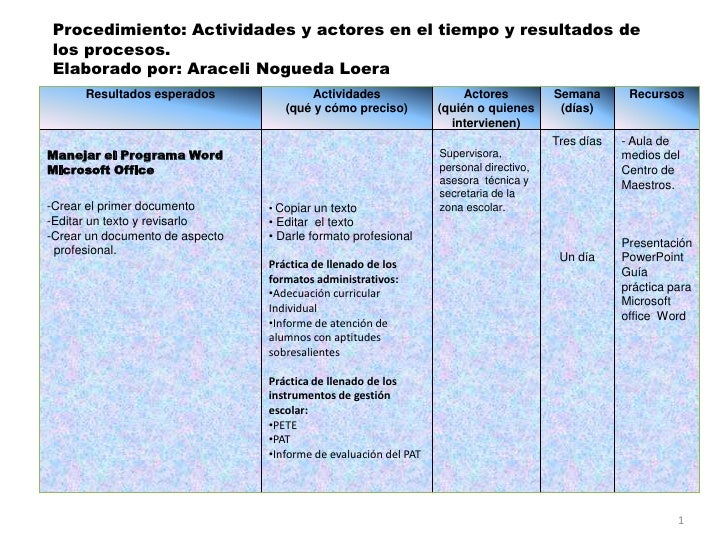Procedimiento: Actividades y actores en el tiempo y resultados de los procesos.<br />Elaborado por: Araceli Nogueda Loera<...