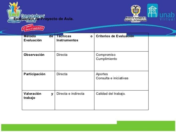 Evaluación de Proyecto de Aula.  Método de Evaluación   Técnicas o Instrumentos   Criterios de Evaluación   Observación Di...