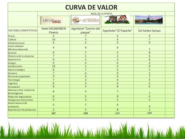"""CURVA DE VALOR CURVA DE VALOR NIVEL DE LA OFERTA FACTORES COMPETITIVOS Hotel DECAMERON Panaca Agrohotel """"Camino del parque..."""
